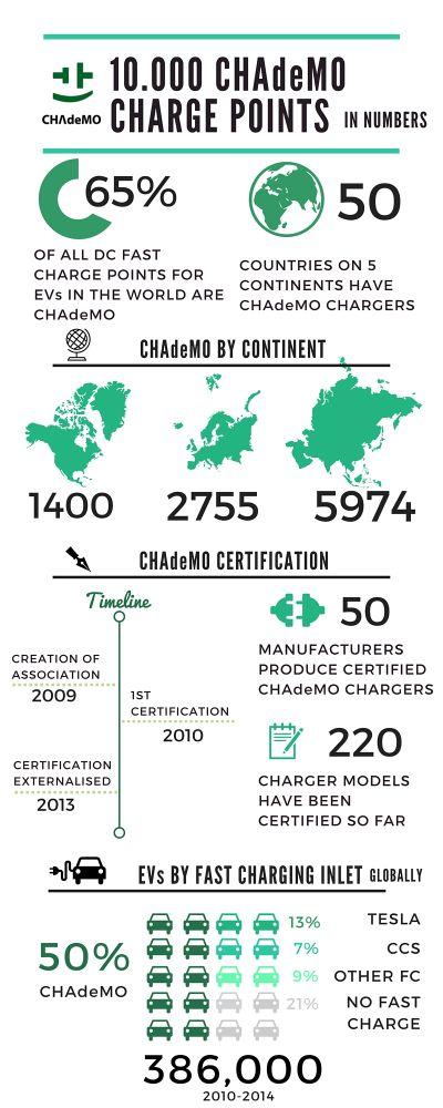Infographic_10000_CHAdeMOs