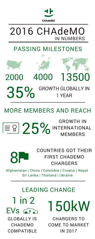 infographics-chademo-13-5001